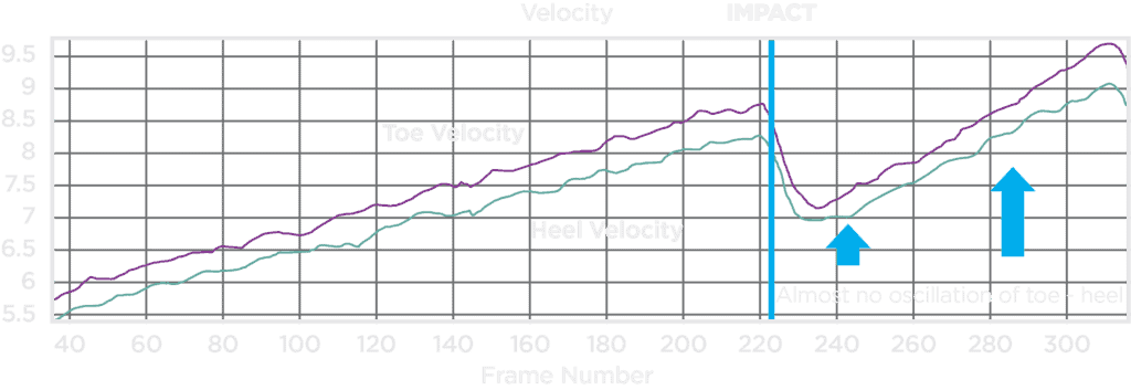 stability graph